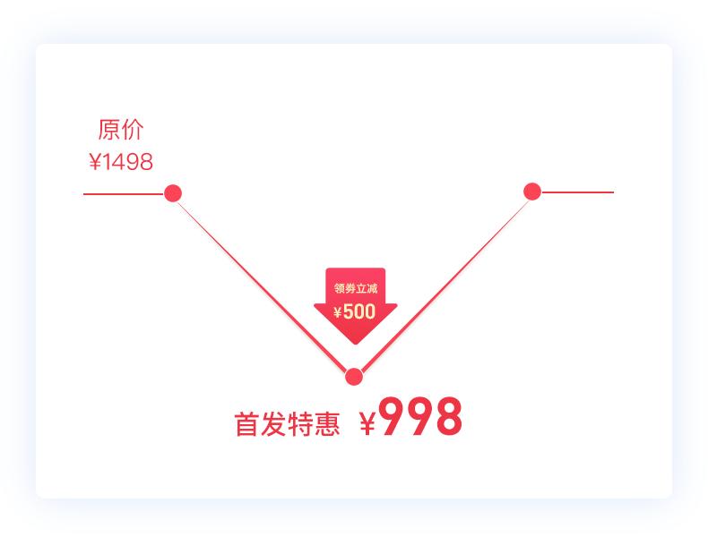 价格折线-风火轮.png